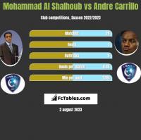Mohammad Al Shalhoub vs Andre Carrillo h2h player stats