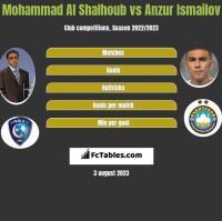 Mohammad Al Shalhoub vs Anzur Ismailov h2h player stats