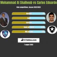 Mohammad Al Shalhoub vs Carlos Eduardo h2h player stats