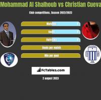 Mohammad Al Shalhoub vs Christian Cueva h2h player stats
