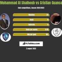 Mohammad Al Shalhoub vs Cristian Guanca h2h player stats