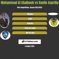 Mohammad Al Shalhoub vs Danilo Asprilla h2h player stats