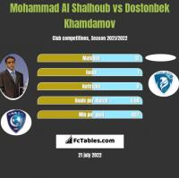 Mohammad Al Shalhoub vs Dostonbek Khamdamov h2h player stats