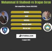 Mohammad Al Shalhoub vs Dragan Ceran h2h player stats