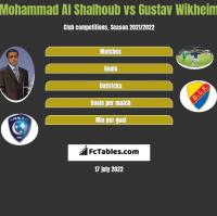 Mohammad Al Shalhoub vs Gustav Wikheim h2h player stats