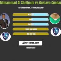 Mohammad Al Shalhoub vs Gustavo Cuellar h2h player stats