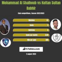 Mohammad Al Shalhoub vs Hattan Sultan Babhir h2h player stats