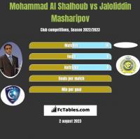 Mohammad Al Shalhoub vs Jaloliddin Masharipov h2h player stats