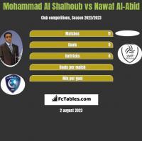 Mohammad Al Shalhoub vs Nawaf Al-Abid h2h player stats