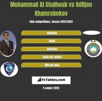 Mohammad Al Shalhoub vs Odiljon Khamrobekov h2h player stats