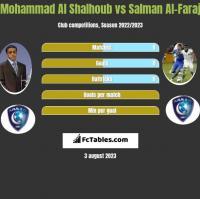 Mohammad Al Shalhoub vs Salman Al-Faraj h2h player stats