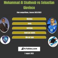 Mohammad Al Shalhoub vs Sebastian Giovinco h2h player stats