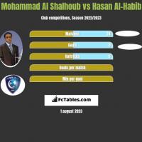 Mohammad Al Shalhoub vs Hasan Al-Habib h2h player stats