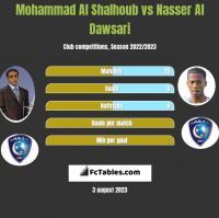 Mohammad Al Shalhoub vs Nasser Al Dawsari h2h player stats