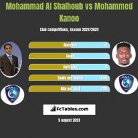 Mohammad Al Shalhoub vs Mohammed Kanoo h2h player stats