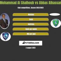 Mohammad Al Shalhoub vs Abbas Alhassan h2h player stats