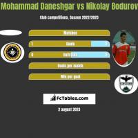 Mohammad Daneshgar vs Nikolay Bodurov h2h player stats
