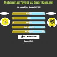 Mohammad Tayebi vs Omar Hawsawi h2h player stats