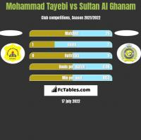 Mohammad Tayebi vs Sultan Al Ghanam h2h player stats