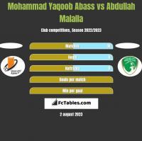 Mohammad Yaqoob Abass vs Abdullah Malalla h2h player stats