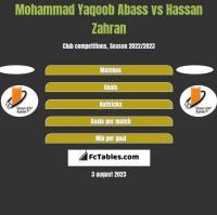 Mohammad Yaqoob Abass vs Hassan Zahran h2h player stats
