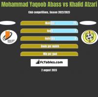 Mohammad Yaqoob Abass vs Khalid Alzari h2h player stats