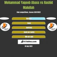 Mohammad Yaqoob Abass vs Rashid Malullah h2h player stats