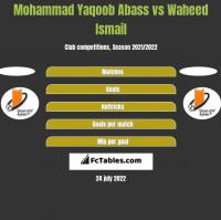 Mohammad Yaqoob Abass vs Waheed Ismail h2h player stats