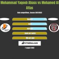 Mohammad Yaqoob Abass vs Mohamed Al Attas h2h player stats