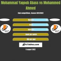 Mohammad Yaqoob Abass vs Mohammed Ahmed h2h player stats