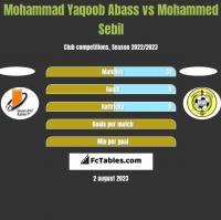 Mohammad Yaqoob Abass vs Mohammed Sebil h2h player stats