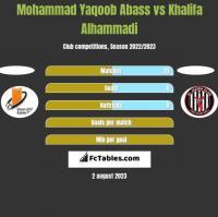 Mohammad Yaqoob Abass vs Khalifa Alhammadi h2h player stats