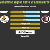 Mohammad Yaqoob Abass vs Abdulla Idrees h2h player stats