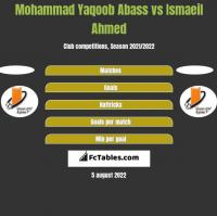 Mohammad Yaqoob Abass vs Ismaeil Ahmed h2h player stats