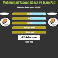 Mohammad Yaqoob Abass vs Isam Faiz h2h player stats