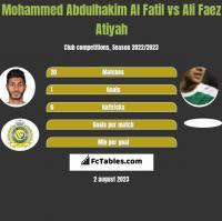 Mohammed Abdulhakim Al Fatil vs Ali Faez Atiyah h2h player stats