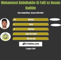 Mohammed Abdulhakim Al Fatil vs Husam Kadhim h2h player stats