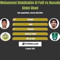 Mohammed Abdulhakim Al Fatil vs Hussain Abdul Ghani h2h player stats