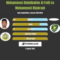 Mohammed Abdulhakim Al Fatil vs Mohammed Khubrani h2h player stats