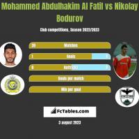 Mohammed Abdulhakim Al Fatil vs Nikolay Bodurov h2h player stats