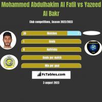 Mohammed Abdulhakim Al Fatil vs Yazeed Al Bakr h2h player stats