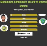 Mohammed Abdulhakim Al Fatil vs Waleed Salman h2h player stats