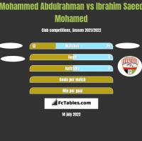 Mohammed Abdulrahman vs Ibrahim Saeed Mohamed h2h player stats