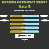 Mohammed Abdulrahman vs Mohamed Khalfan Ali h2h player stats