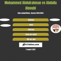 Mohammed Abdulrahman vs Abdulla Alnoubi h2h player stats