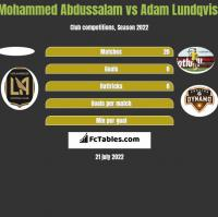 Mohammed Abdussalam vs Adam Lundqvist h2h player stats