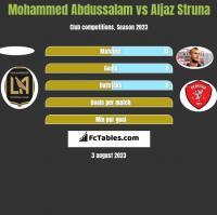 Mohammed Abdussalam vs Aljaz Struna h2h player stats