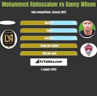 Mohammed Abdussalam vs Danny Wilson h2h player stats
