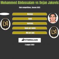 Mohammed Abdussalam vs Dejan Jakovic h2h player stats