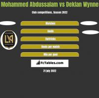 Mohammed Abdussalam vs Deklan Wynne h2h player stats